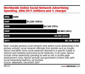 Les réseaux sociaux et le marketing, le grand n'importe quoi…