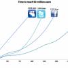 La question idiote de l'année : Facebook est il meilleur que Twitter ou Google+ ?